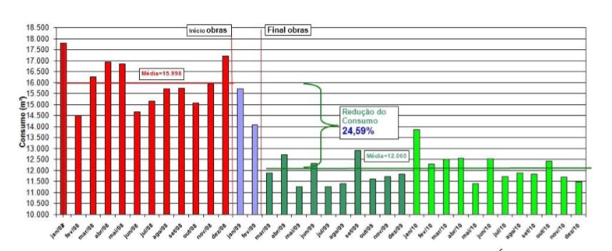 Evolução consumo no Residencial Fernando Ferrari