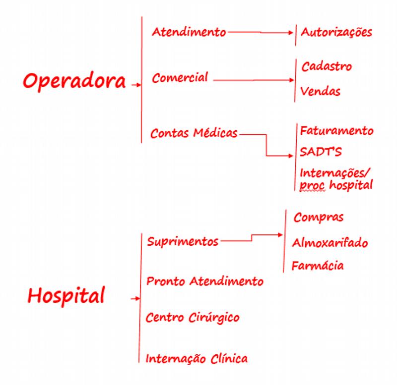 Áreas investigadas - Hospital e Operadora