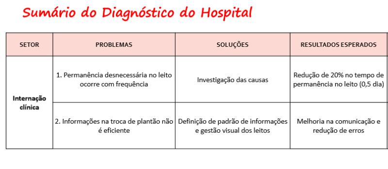 Problemas, soluções e resultados esperados - Internação Clínica