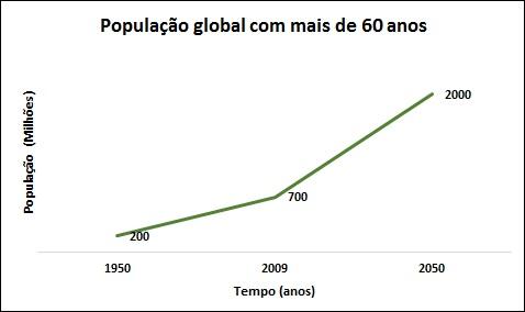 Projeção de idade para população mundial