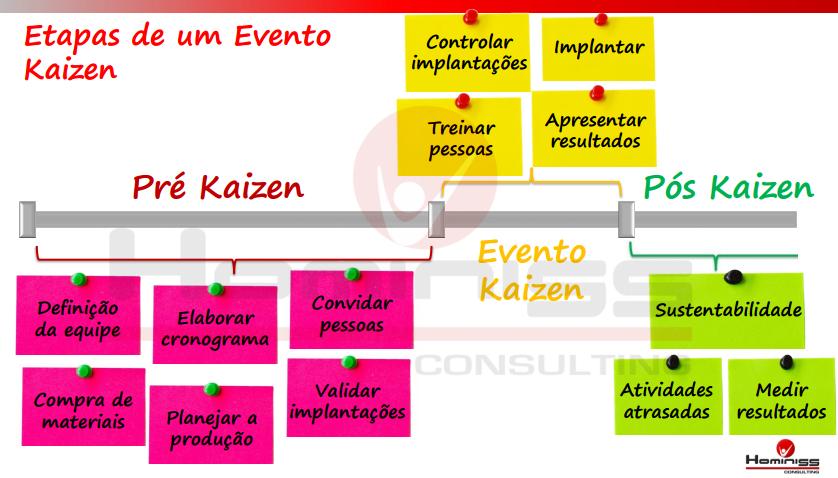 Fases do evento Kaizen