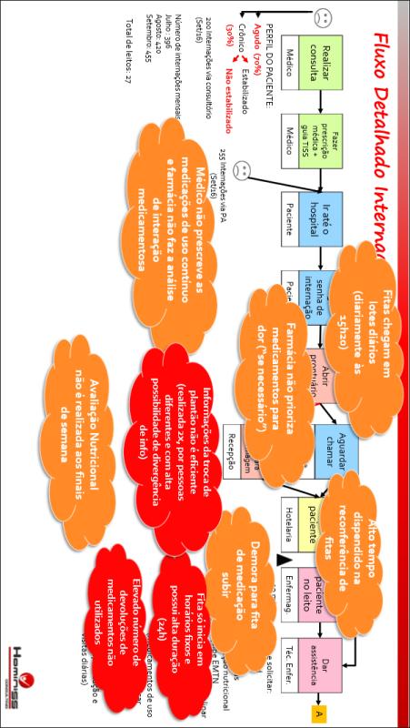 MFV Detalhado: Principais problemas do fluxo
