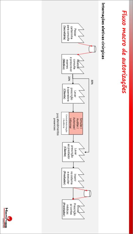 Mapeamento da situação atual - Setor de autorizações