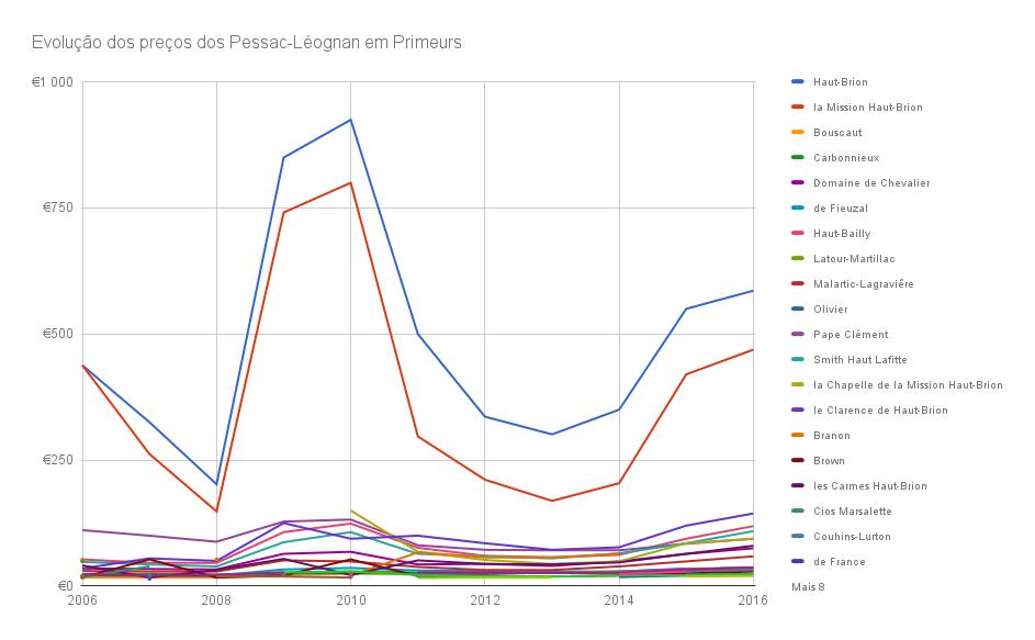 Evolução dos preços dos Pessac-Léognan de 2006 a 2016