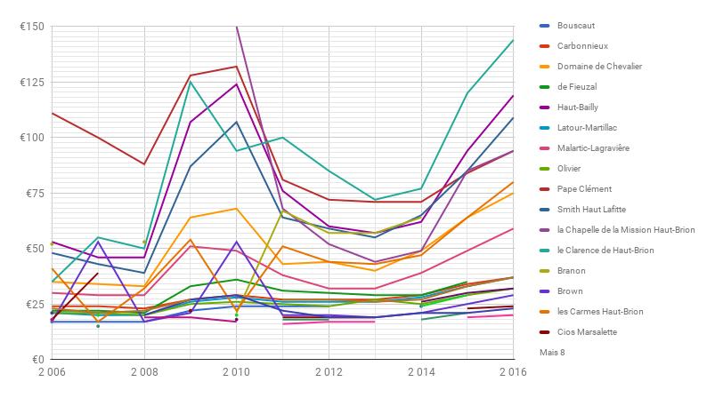 Evolução dos preços dos Pessac-Léognan excluindo os dois mais caros
