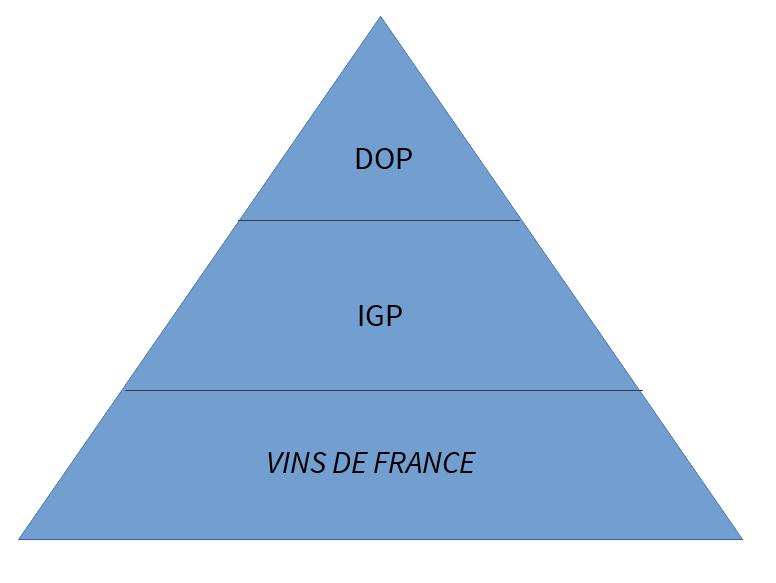 Hierarquia das Categorias dos Vinhos da França
