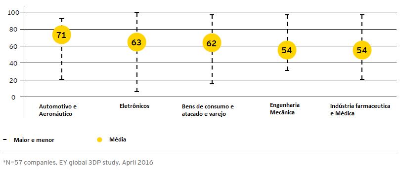 Redução do tempo médio de prototipagem por setor