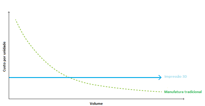 Volume de produção versus custo: Manufatura tradicional versus impressão 3D