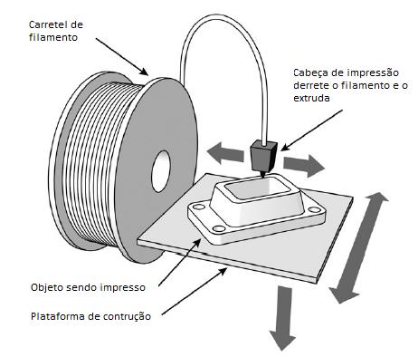 Esquema genérico de funcionamento de uma impressora de extrusão