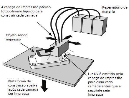 Esquema genérico de funcionamento de uma impressora de jato de material