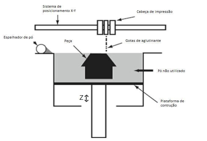 Esquema genérico de funcionamento de uma impressora de jato de aglutinante