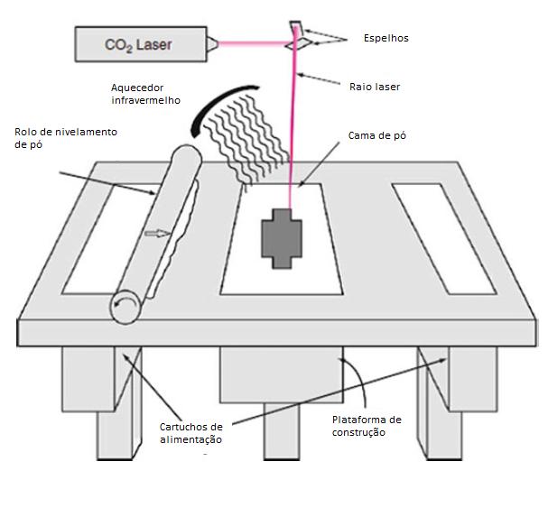 Esquema genérico de funcionamento de uma impressora de fusão em cama de pó