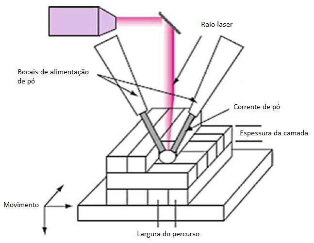Esquema genérico de funcionamento de uma impressora de deposição de energia direta