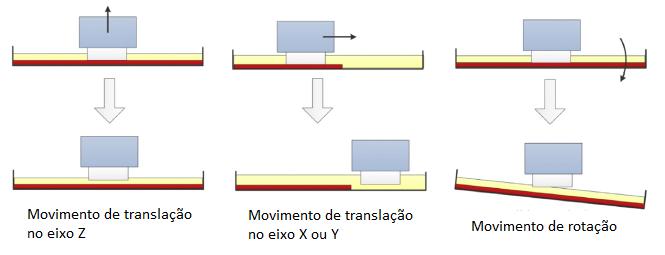 Mecanismo de separação visando a não aderência da resina no fundo da cuba