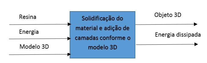 Função global da impressora 3D