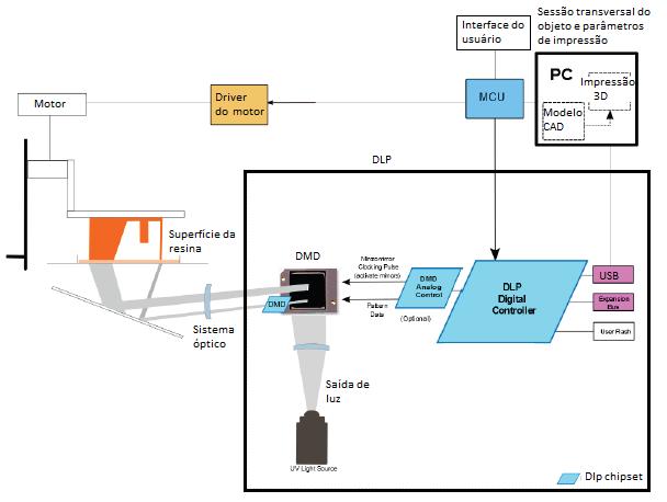 Diagrama de blocos de uma impressora 3D DLP