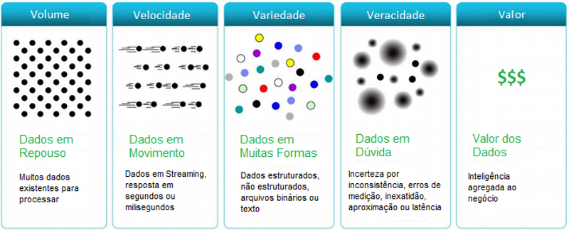 """Os 5 """"V""""s do Big Data"""