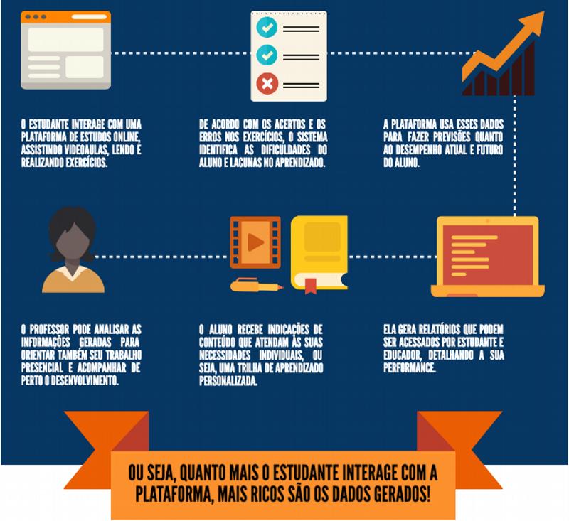 Infográfico Big Data na educação
