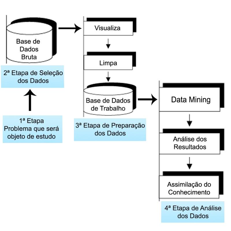 Processo de Data Mining