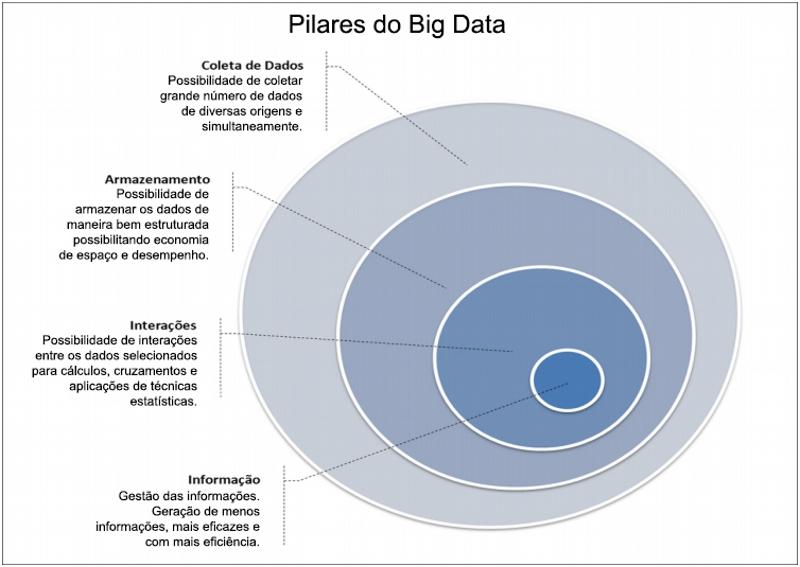 Pilares do Big Data