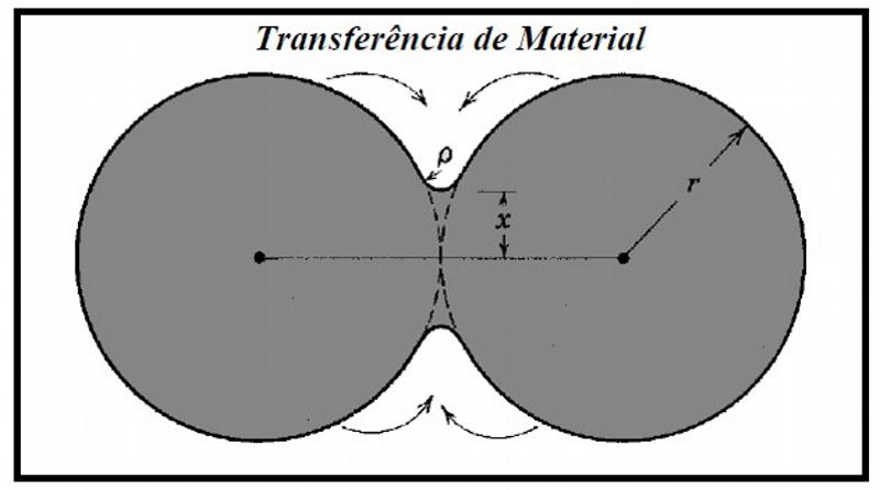 Modelo de duas partículas esféricas na fase inicial do estudo na sinterização em fase sólida.