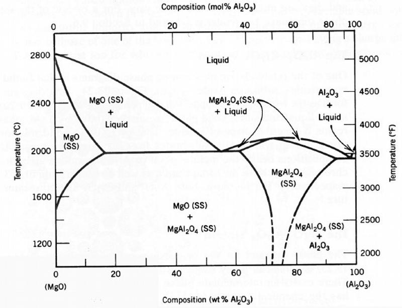 Diagrama de fases Al2O3 - MgO