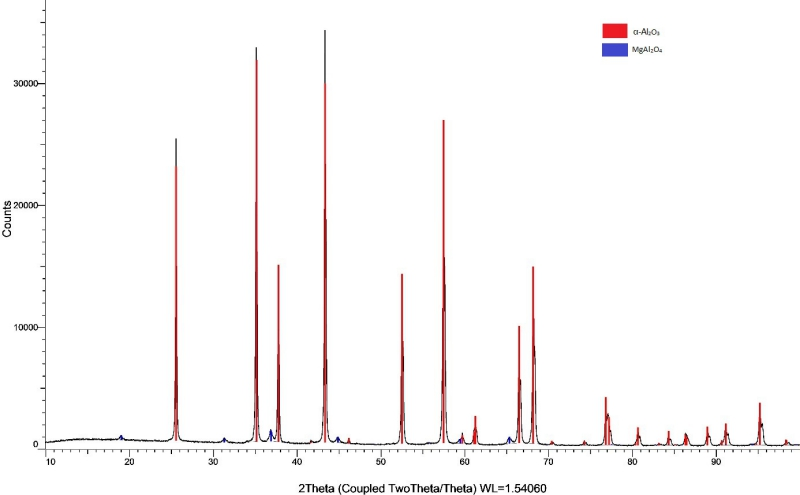 Difratograma dos pós de alumínio dopados com 1% de magnésio