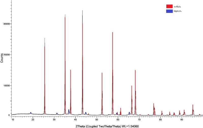 Difratograma dos pós de alumínio dopados com 2% de magnésio