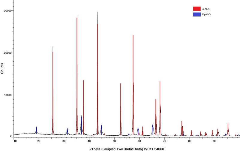 Difratograma dos pós de alumínio dopados com 5% de magnésio