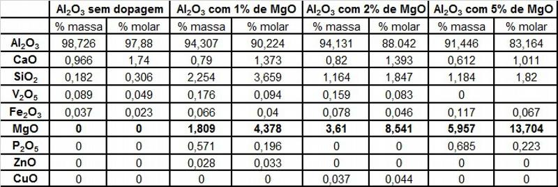 Composição química dos pós sinterizados pelo metodo Pechini