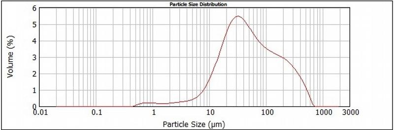 Distribuição granulométrica do pós de alumina sem dopagem