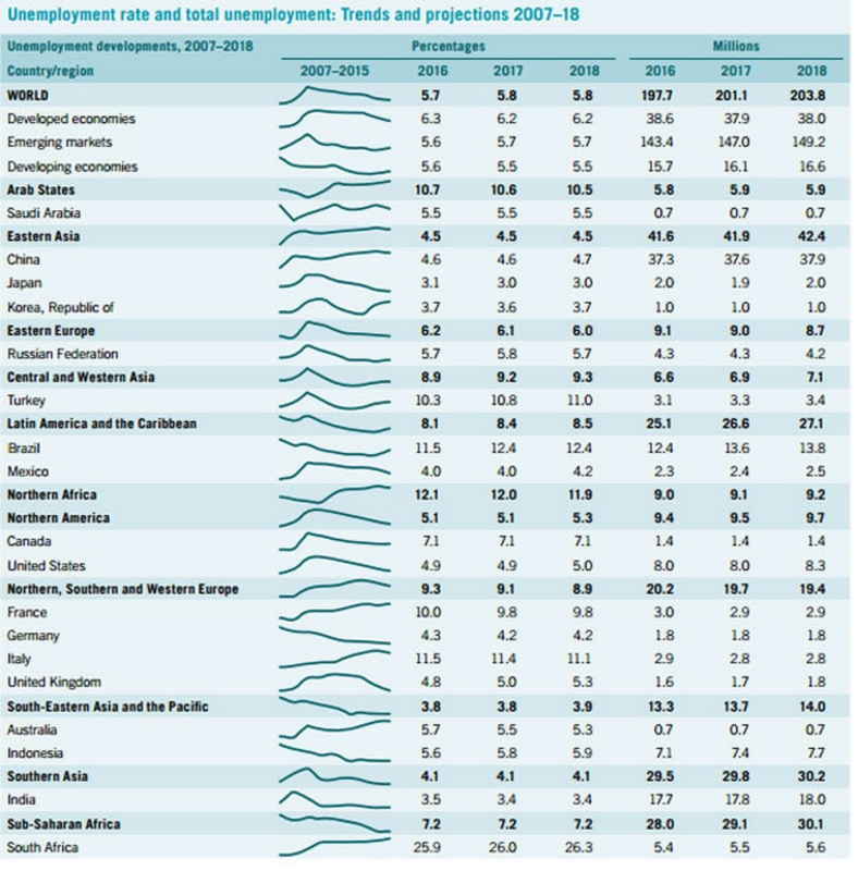Uneployment rate and total unemployment: Trends and projections 2007-18