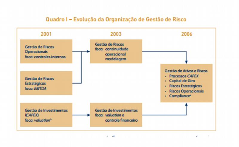 Evolução da Organização de Gestão de Risco