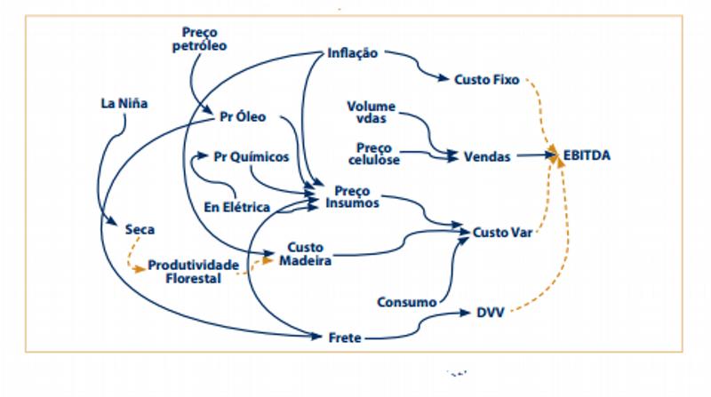 Quadro IV – Mapa de Causa-Efeito