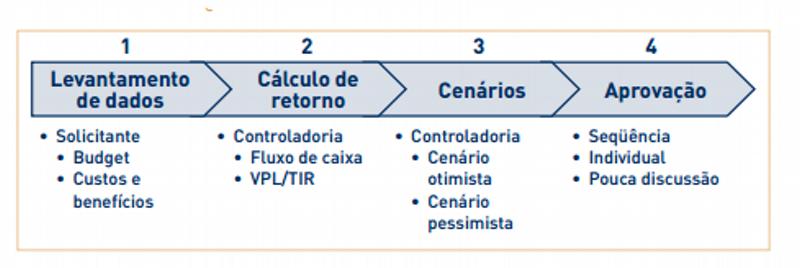 Processo de Avaliação de Capex