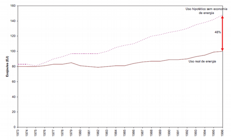 Ganhos de eficiência nos países da OCDE