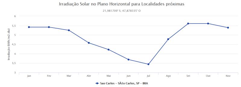 Irradiação Solar no Plano Horizontal
