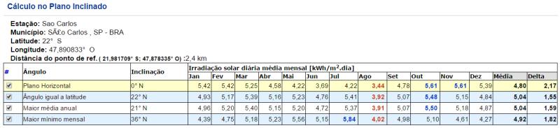 Irradiação Solar média mensal