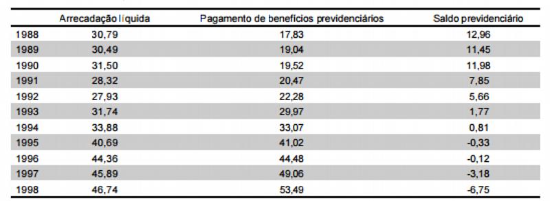Tabela 1 - Evolução do déficit da Previdência – RGPS em R$ bilhões (preços constantes dez./98)