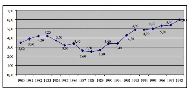 Despesas com benefícios do INSS: 1980 a 1998 em % PIB