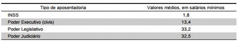 Comparação entre aposentadorias do INSS e da União