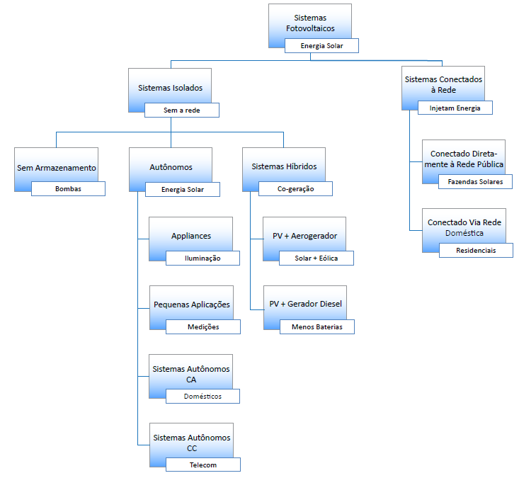 Organograma representativo dos sistemas fotovoltaico