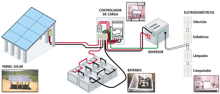 Representação de um sistema de geração de energia elétrica a partir de um sistema fotovoltaico isolado
