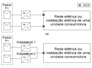 Representação de sistemas fotovoltaicos conectados à rede: (a) dois e (b) somente um