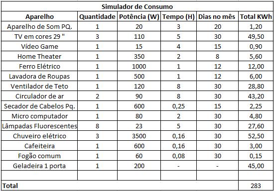 Simulador de Consumo