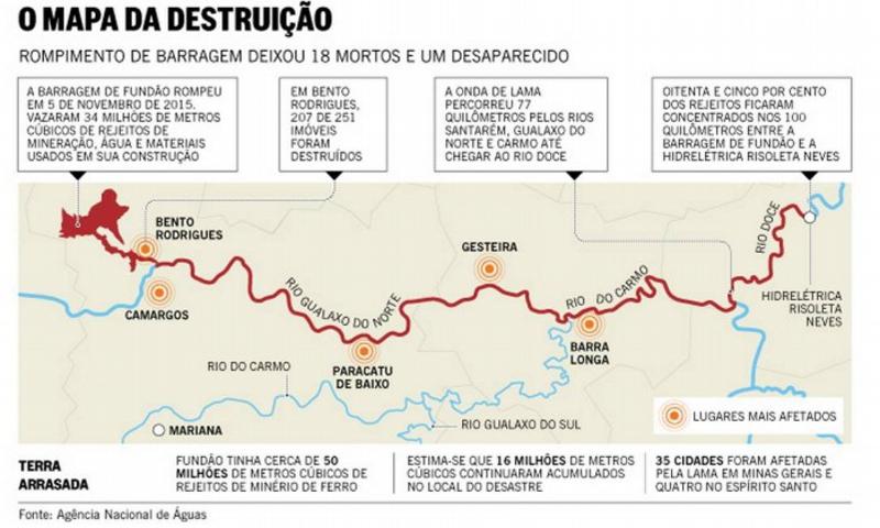 Mapa da destruição