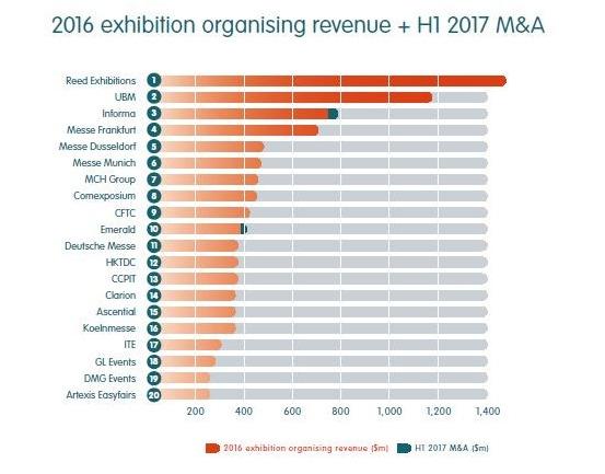 Ranking de Promotores de feiras em 2016 – Receita em $ Milhões