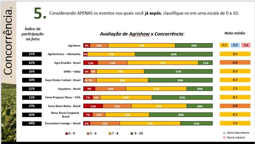 Pesquisa realizada com expositores da Agrishow em 2017 pela empresa Pesquise Já