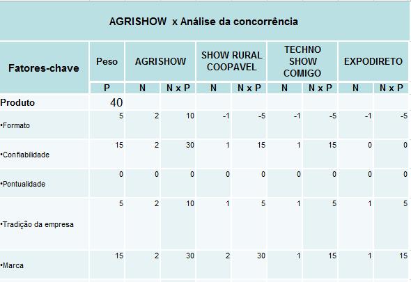 AGRISHOW vs. Analise da Concorrencia