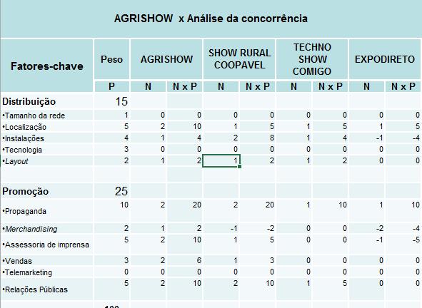 AGRISHOW vs. Analise dos Concorrentes